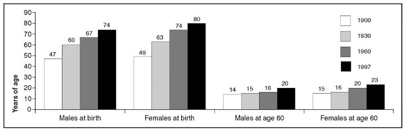 Figure 4. Life Expectancy for Whites by Sex: United States, 1900-1996.