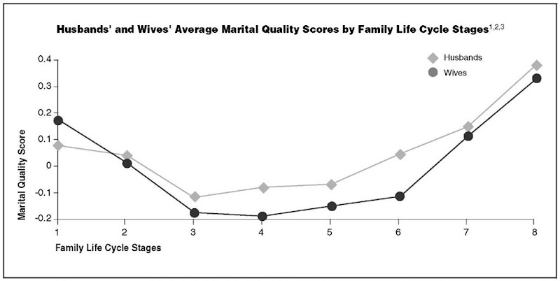 Husbands' and Wives' Average Marital Quality Scores by Family Life Cycle Stages1'2'3