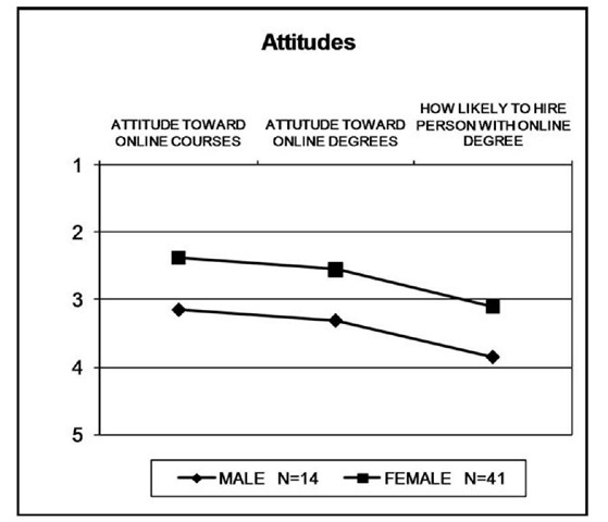 Comparisons of Means of Attitudes by Gender (1 = Very favorable; 5 = Very unfavorable).