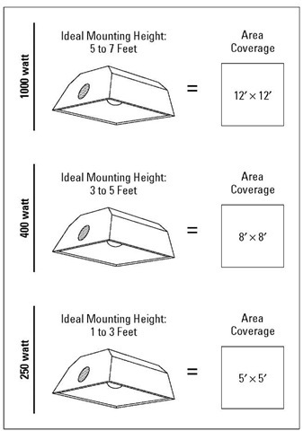 Approximate growing areas for different wattages of high-intensity-discharge lamps.