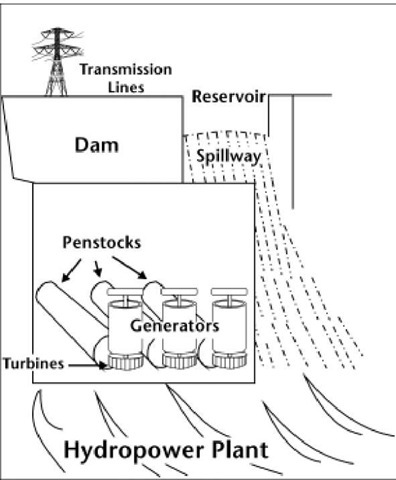 hydropower plants essay Pdf file - click here for printable worksheet: advantages:: 1 once a dam is constructed, electricity can be produced at a constant rate 2 if electricity is not needed, the sluice gates can be shut, stopping electricity generation.