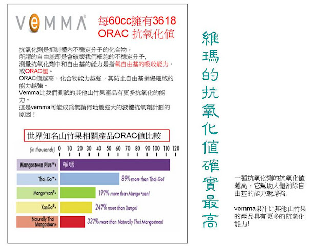 VEMMA的抗氧化值最高!!每60cc擁有3618ORAC。