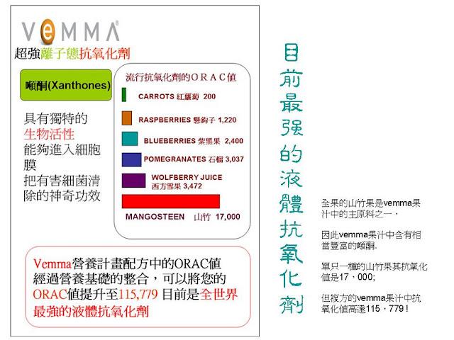 VEMMA是目前最強的液體抗氧化劑。