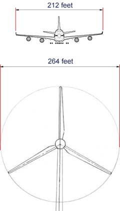 Wild Horse Wind Farm: total rotor diameter