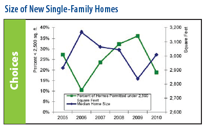 Size of New Single-Family Homes