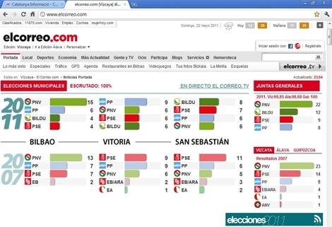 eleccions en Euskadi