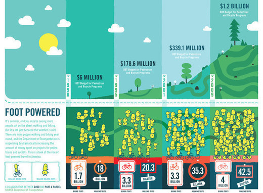 Infographics11 in Creative Examples Of Infographics