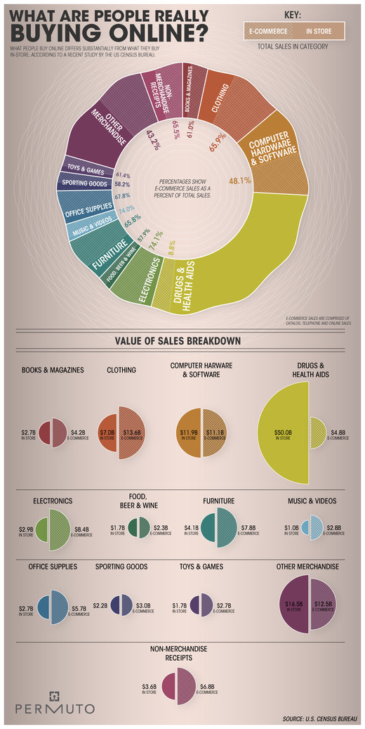 Infographics64 in Creative Examples Of Infographics