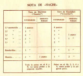 puntuaciones Corrida Concurso Madrid 1911 001