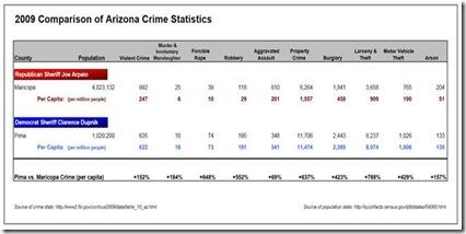 2009 arizona crime