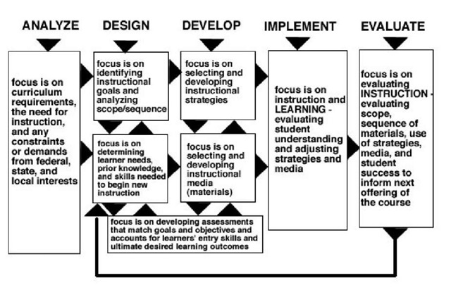 types of instructional design models