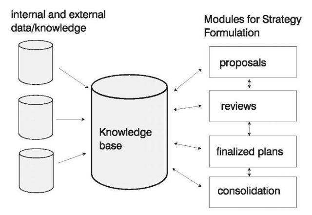 strategy formulation as outlines by henry Synopsis this paper discusses via critical analysis the ideas of henry mintzberg, the canadian theorist and cleghorn professor of mcgill university, on the topic of strategic management, alongside an in-depth evaluation of his writings and contributions to the study and use of strategy in the domain of business and management.