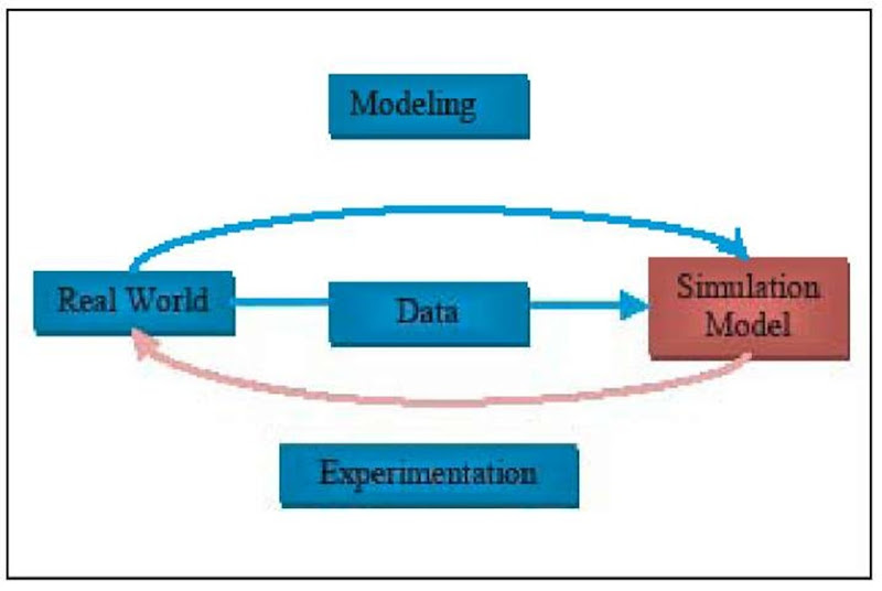 scientific progress through process: modeling, experimentation, and simulation essay Start studying scientific method terms the methodological studying of the natural world through experimentation and scientific statement.