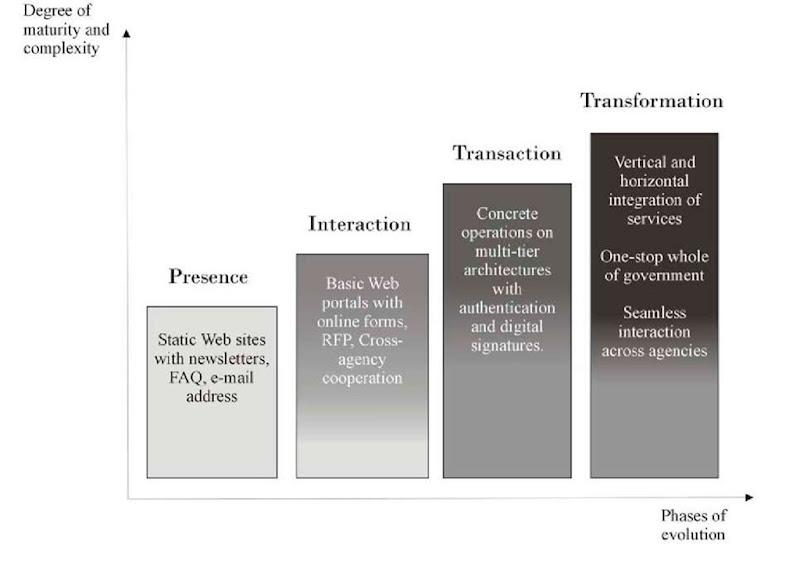 Semantic Web In E-Government (information Science