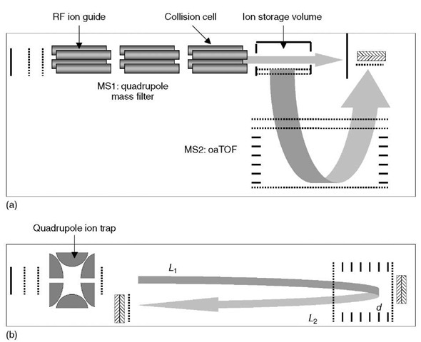 Hybrid instruments: (a) a tandem quadrupole/time-of-flight mass spectrometer with an RF ion guide and collision chamber, and (b) a tandem ion trap/time-of-flight mass spectrometer