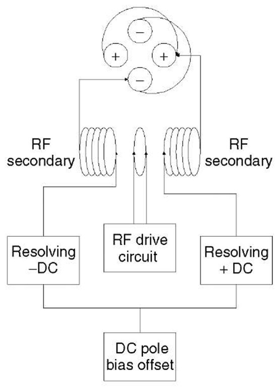 The quadrupole mass filter and its power supply