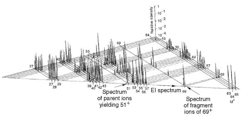 Plot of the three-dimensional dataset generated by electron ionization/MS/MS of cyclohexane. A similar plot of 1-propanol could be found in Fetterolf and Yost (1983)