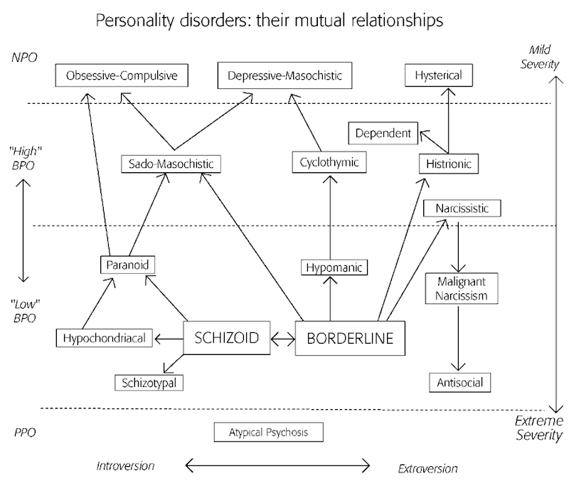 Personality disorders: their mutual relationships. BPO = borderline personality organization; NPO = neurotic personality organization; PPO = psychotic personality organization.