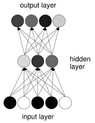 A three-layered neural network. Different unit activations are indicated by gray scale.