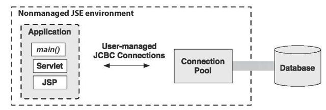 JDBC connection pooling in a nonmanaged environment