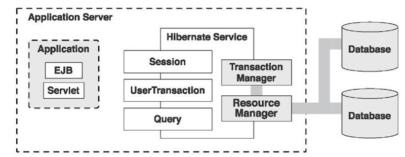 Hibernate in an environment with managed resources