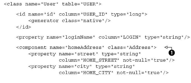 Listing 4.2 Mapping of the User class with a component Address