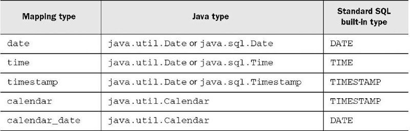 Date and time types