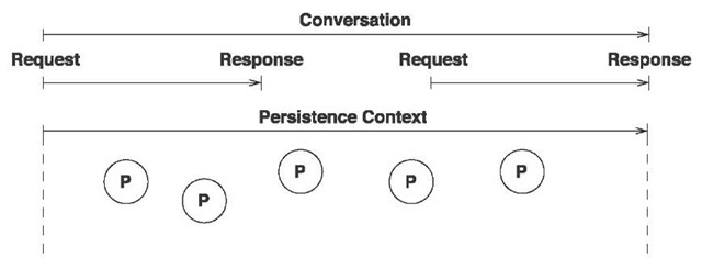 Conversation implementation with an extended persistence context