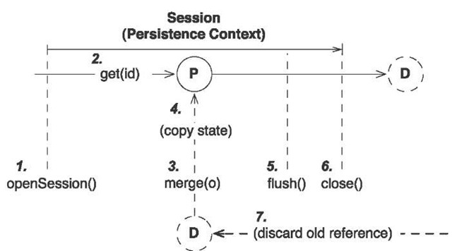 Merging a detached instance into a persistent instance