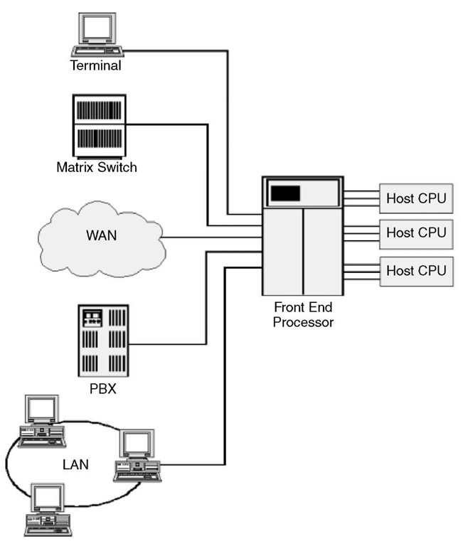 communications processors  networking