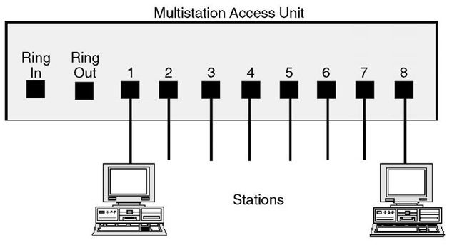 Multistation Access Units (Networking)