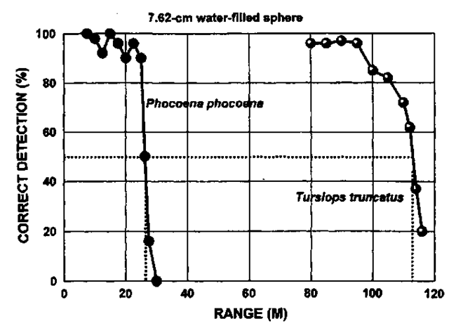 Target detection performance as a function of range for T. truncatus and P. phocoena. After Au (1993) and Kastelein (1999).