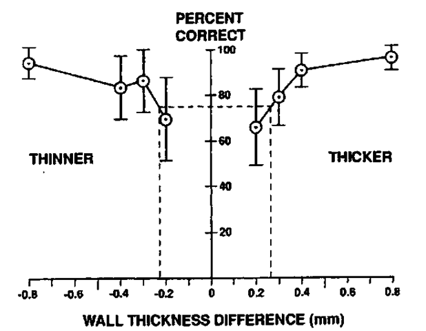 Performance of an echolocating dolphin in the wall thickness discrimination experiment.