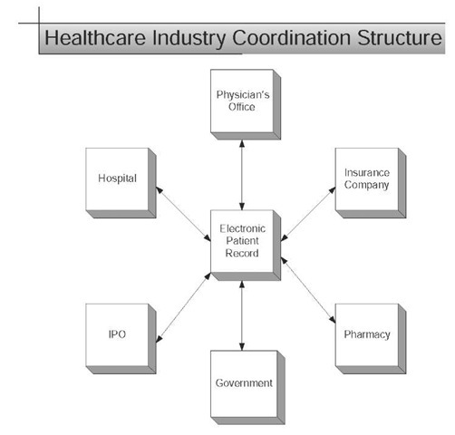 The coordination of the healthcare industry is very diverse in its information needs