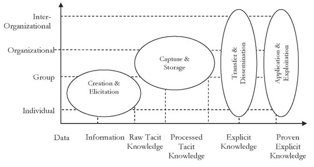 Staged look at knowledge management