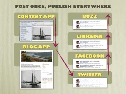 Blogpublishingflow.001.KHXyq0VAlfAE.jpg
