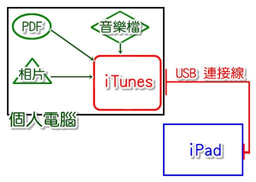 經由 iTunes 將電腦檔案傳至 iPad