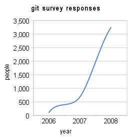 git_survey_responses (1)