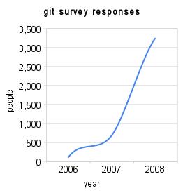 git_survey_responses (1)