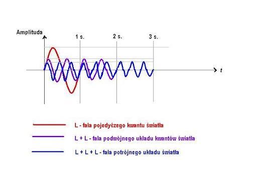 nalozone fale kwantow swiatla