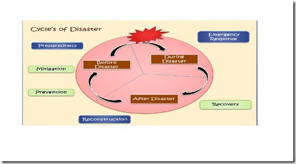disaster cycle1
