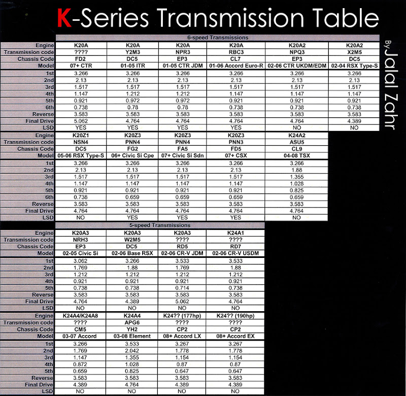 Transmission Gear Ratio Table -  : The K Series