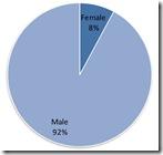 Мужчины - женщины