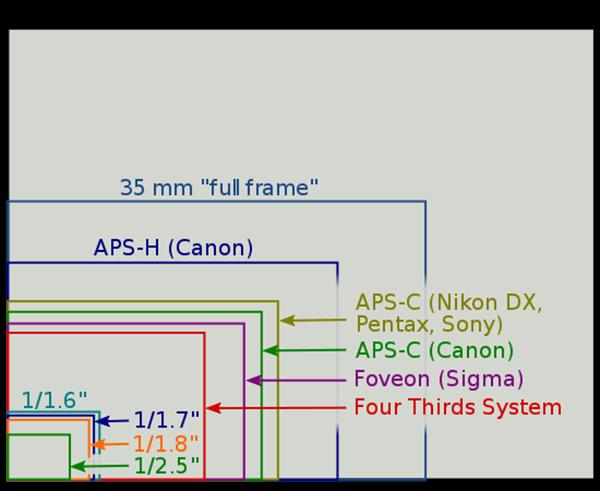 550px-Sensor_sizes_overlaid_inside.svg