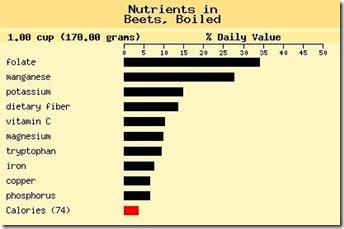 Beetroot nutrients