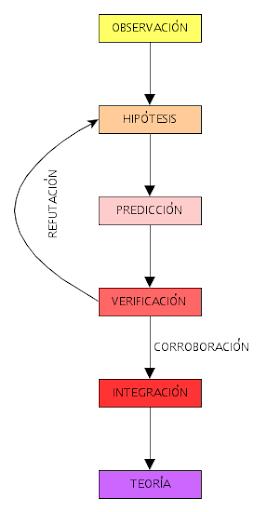 Proceso científico