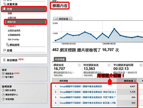 Google Analytics 關鍵字廣告 關鍵字行銷