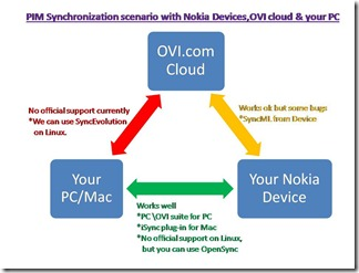 Sync_Scenario_Nokia