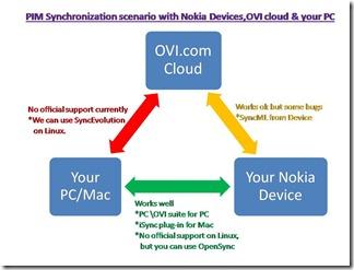 Sync_Scenario_Nokia