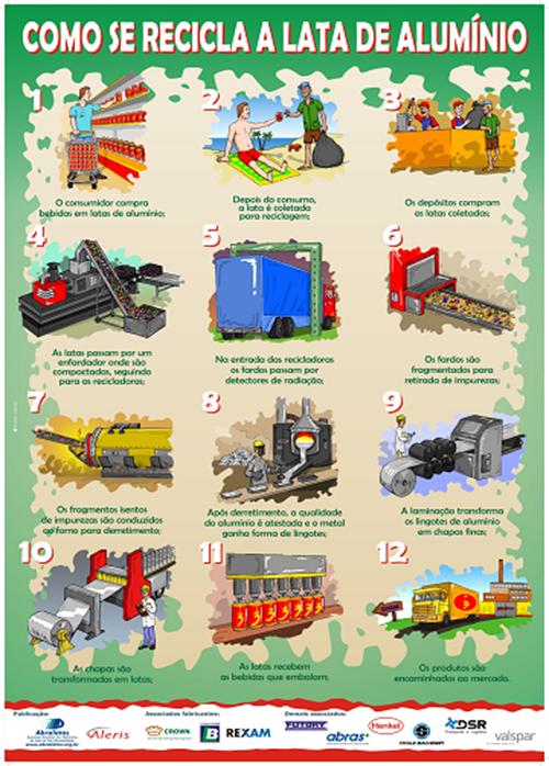 Processo de reciclagem da lata de alumínio. Fonte: ABRALATAS. Clique para ampliar